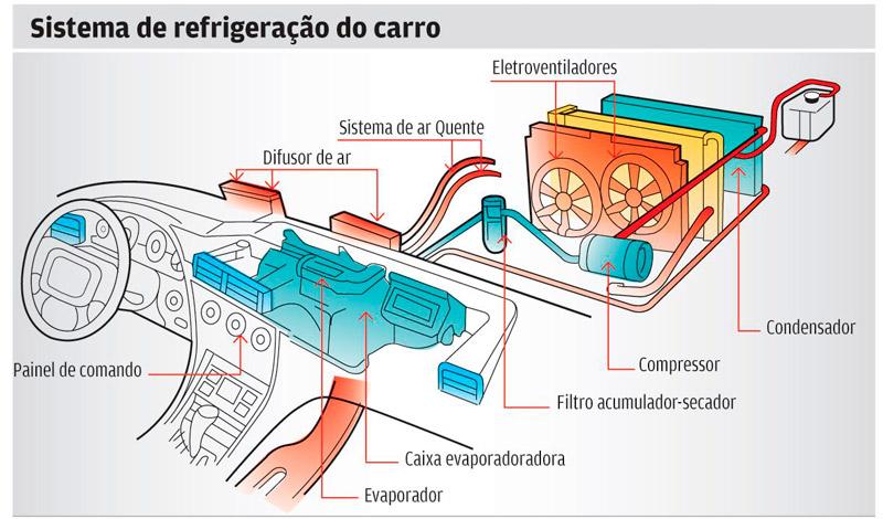 Como funciona ar quente de carro em Curitiba Pinhais e Colombo